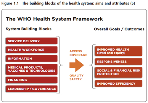 2 A Introduction To Health Policy And System Research Hpsr The Boundaries