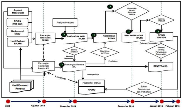 Sistem perencanaan pembangunan nasional gambar 6 alur penyusunan rpjmn ccuart Choice Image